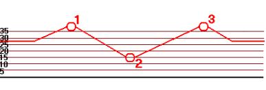graficprofil